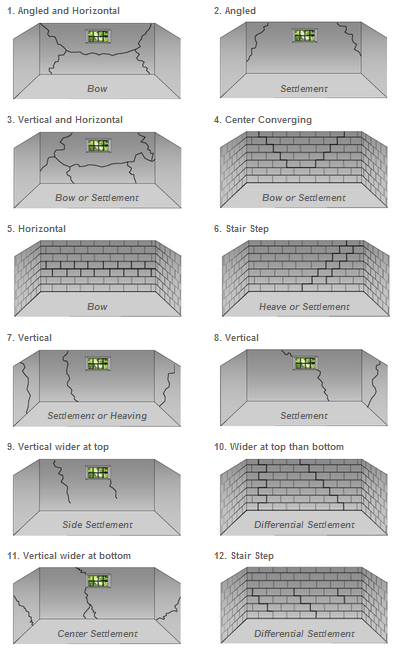 Causes and solutions of wall cracks in kansas city mo for Types of basement