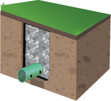 French Drain Systems In Kansas City Kansas Amp Missouri