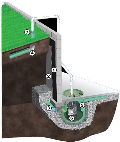 Exterior Waterproofing System Kansas City