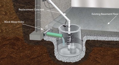Sump Pumps Pits In Kansas City Mo Ks