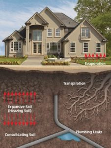 causes of foundation problems